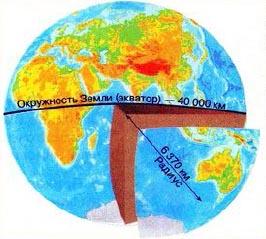 Реферат размеры и форма земли 9526