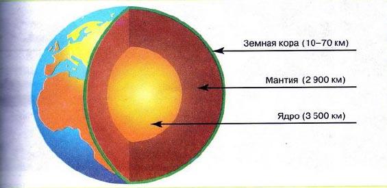 Внутреннее строение Земли ядро мантия земная кора  Рис 83 Внутреннее строение Земли