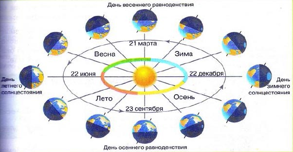 Движения Земли в пространстве вокруг оси и Солнца  Годичное движение Земли вокруг Солнца
