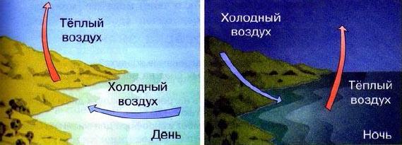 Нагревание и перемещение воздуха Его значение Природоведение  Нагревание и перемещение воздуха над сушей и водной поверхностью