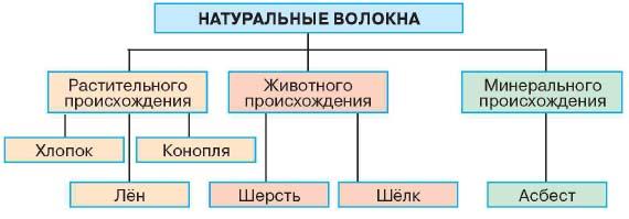 Доклад по химии на тему волокна 5454